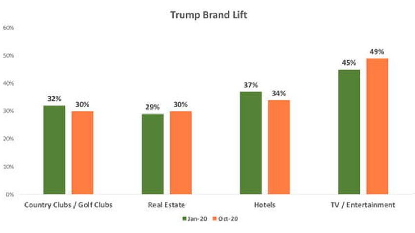trump brand lift